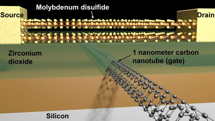 Transistor with a working 1-nanometer gate.
