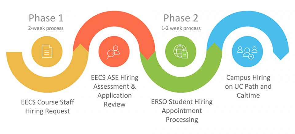 Phase 1: 2-week process, EECS Course Staff Hiring Request; EECS ASE Hiring Assessment & Application Review.  Phase 2: 1-2 week process, ERSO Student Hiring Appointment Processing; Campus Hiring on UC Path and Caltime