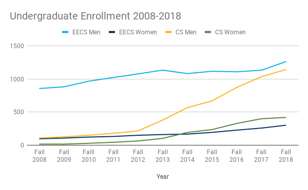 By the Numbers | EECS at UC Berkeley
