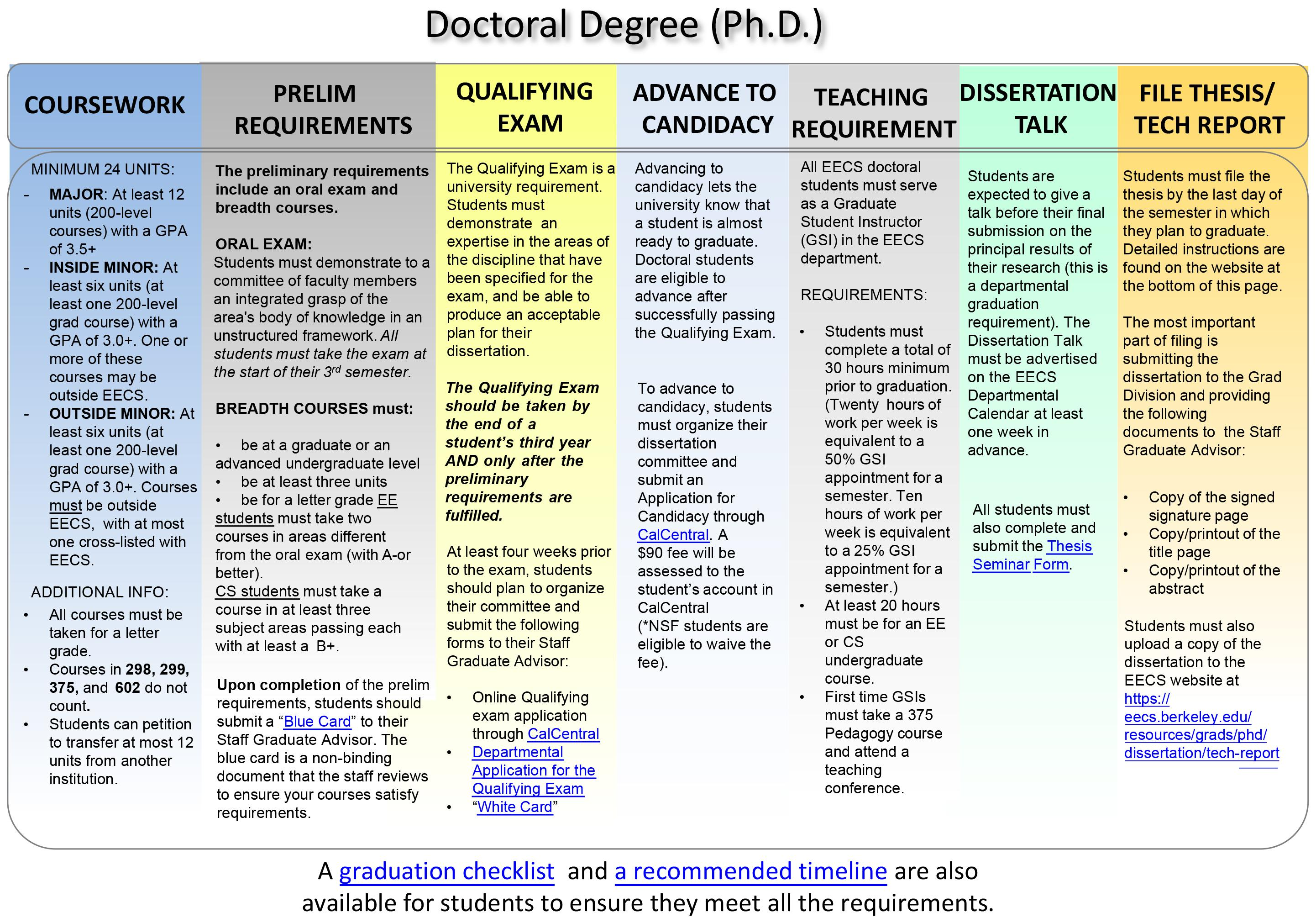 Phd degrees no dissertation required